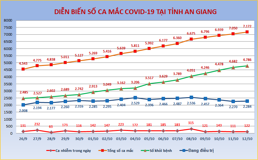 AG-COVID-ngay-12-10.png